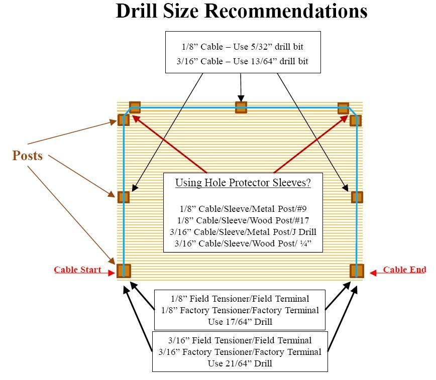 Field Assembly Drill Size Recommendations for CableView Deck Railing Systems